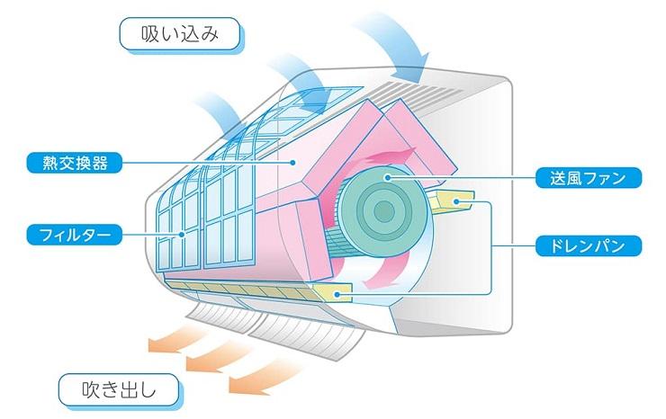 エアコン内部の解説