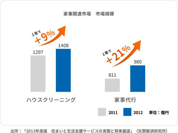家事関連市場 市場規模 出所:「2013年度版 住まいと生活支援サービスの実態と将来展望」(矢野経済研究所)