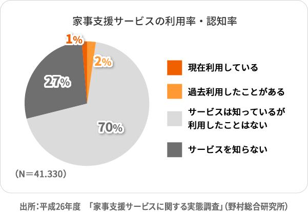 家事支援サービスの利用率・認知率 出所:「家事支援サービスに関する実態調査」(野村総合研究所)