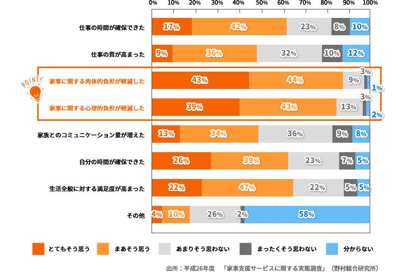 出所:「家事支援サービスに関する実態調査」(野村総合研究所)