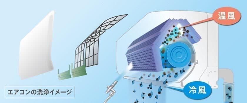 エアコン分解洗浄のイメージ